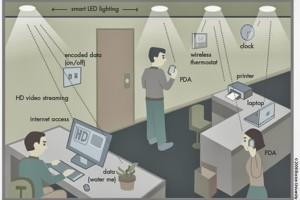 Li-fi Environment Set-Up